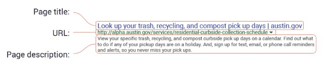 A photo of a Google search result diagram showing the location of the page title, URL, and page description for Look up your trash, recycling, and compost pick up days.