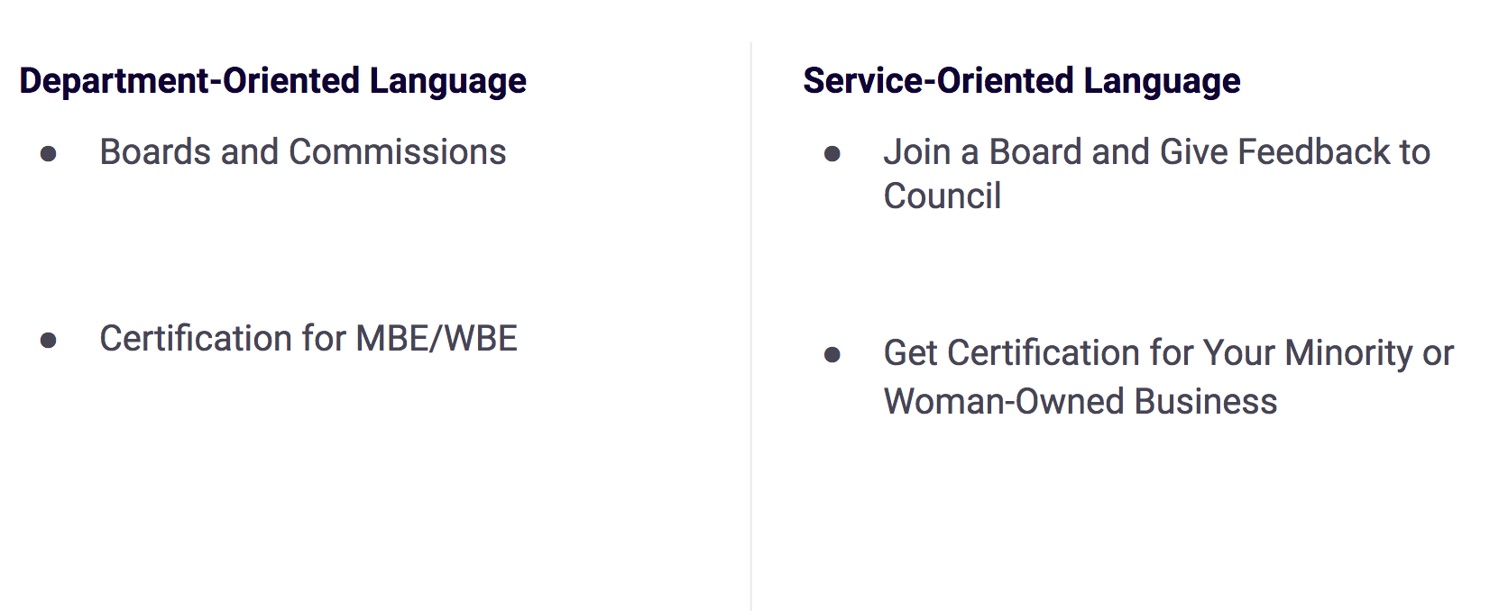 There are two columns of text. The title of the first column is: Department-Oriented Language. The first bullet point reads Boards and Commissions. The second bullet point reads, Certification for MBE/WBE. The title of the second column is: Service-Oriented Language. The first bullet point reads Join a board and give feedback to council. The second bullet point reads Get certification for your Minority or Women-Owned Business.